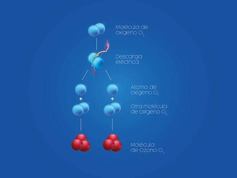 Ozono Natural Seguro Oxigeno